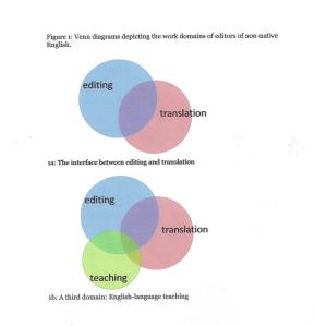 Venn Diagram for Editing Non-Native English